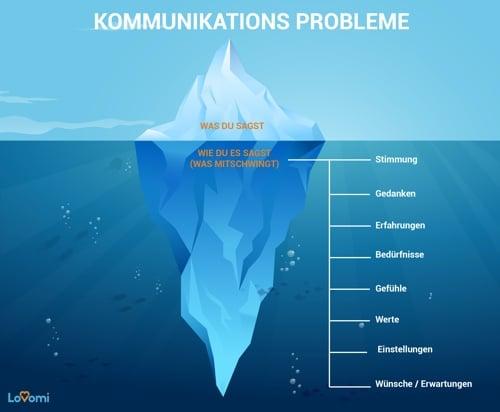 Beziehung retten - Eisbergmodell der Kommunikationsprobleme